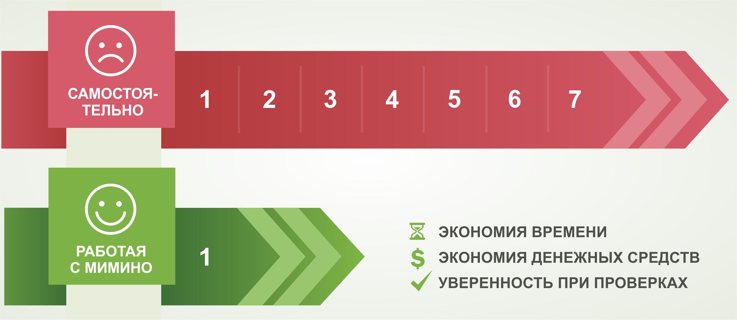 Аутстаффинг компании СПб